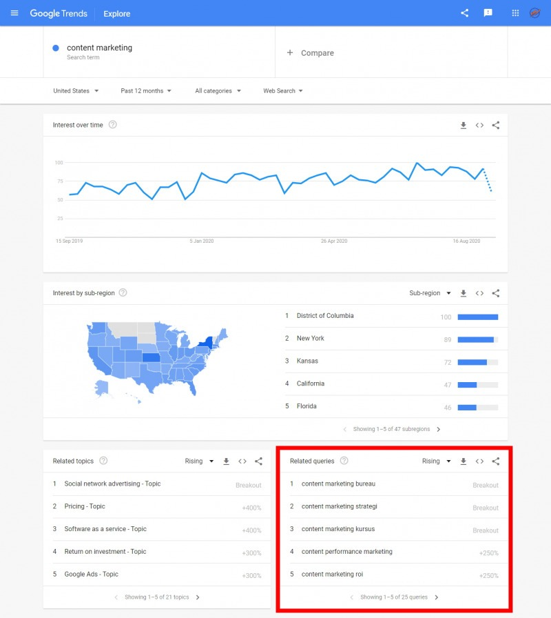 Google Trends Is Not Just Good For Finding Trends; It Shows Related Queries Too